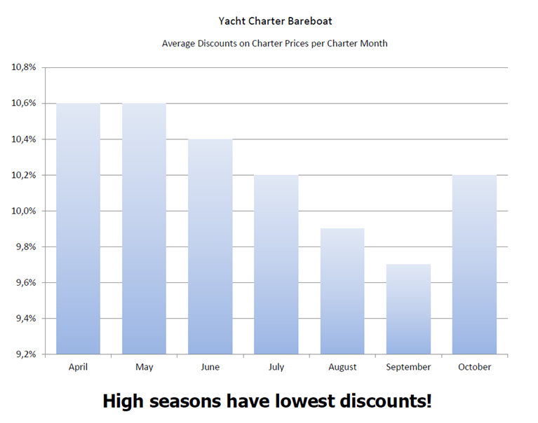 average charter price differences per month
