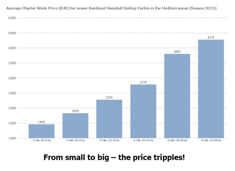 Charter Prices Small and Big Sailboats
