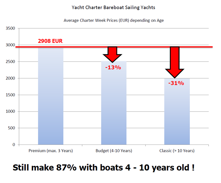 Charter week prices depending on age of yacht