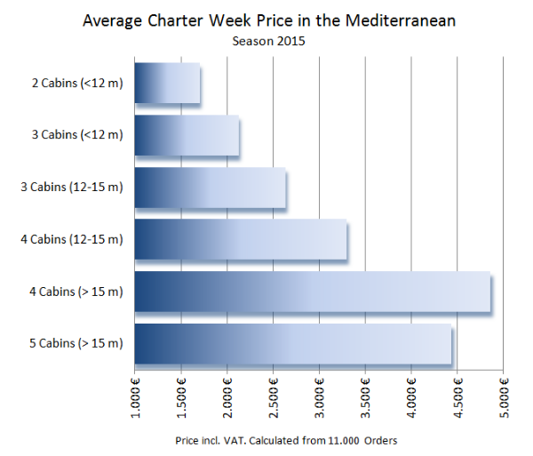 Bareboat Yacht Charter Prices in the Mediterranean 2015