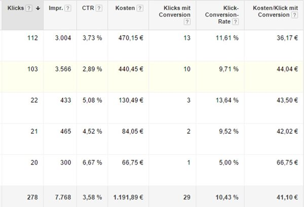 Conversion Rate in Adwords