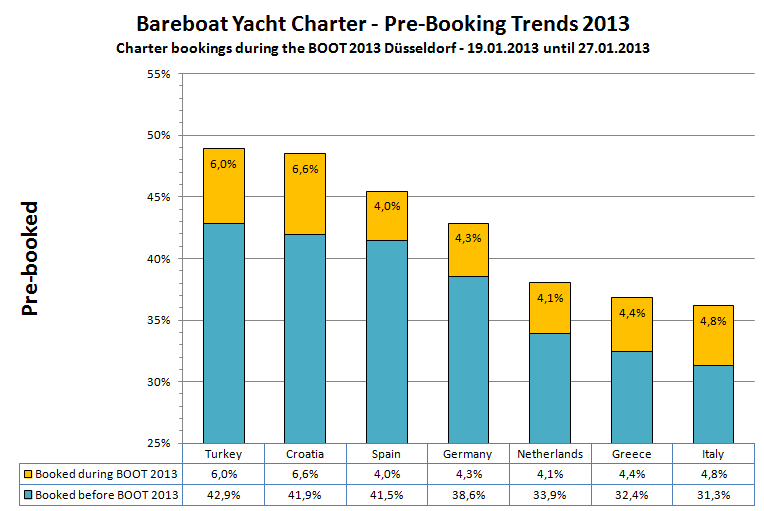 Yacht charter bookings during the BOOT 2013 in Düsseldorf