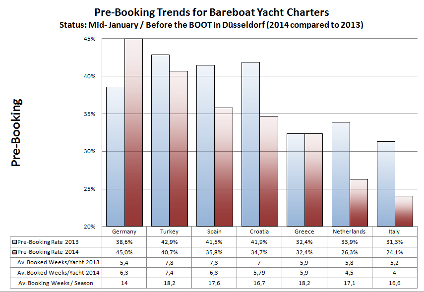 Yacht Charter Pre-Booking Trends before the Boot 2014 in Düsseldorf