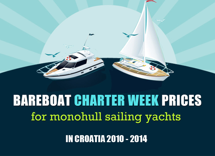 Bareboat Charter Week Prices in Croatia