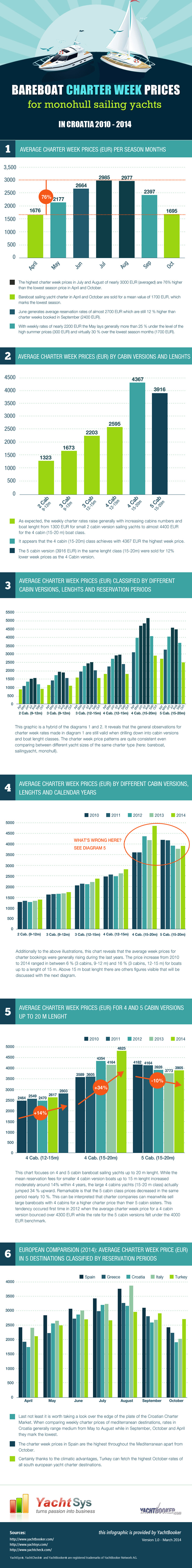 Infographic Bareboat Charter Prices Croatia